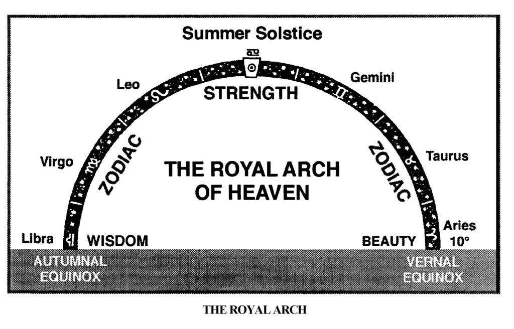 Text Box:    Слика 5, Астро-масонски симбол: Сунце у Лаву (Robert Brown: Stellar Theology and Masonic Astronomy, str. 92).